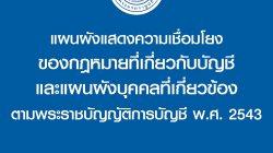 แผนผังแสดงความเชื่อมโยง ของกฎหมายที่เกี่ยวกับบัญชี และแผนผังบุคคลที่เกี่ยวข้อง ตามพระราชบัญญัติการบัญชี พ.ศ. 2543