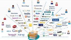 ทำการตลาดออนไลน์อย่างไร  หากคุณอยากให้ธุรกิจคุณขายเด่น ขายดัง