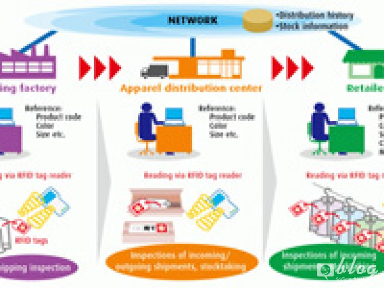 อุตสาหกรรมไทยกับ E-Marketplace