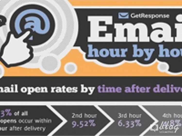 พฤติกรรมผู้บริโภคและช่วงเวลาที่ดีที่สุดในการทำอีเมล์มาร์เกตติ้ง