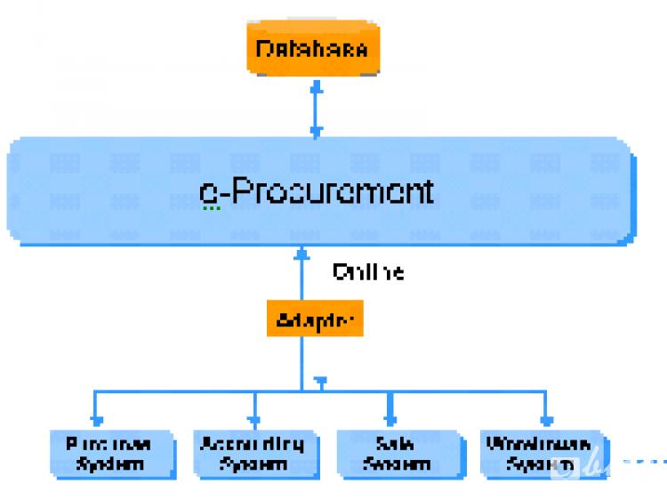 กระบวนการทำงาน E-Procurement