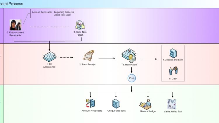 Receipt Process