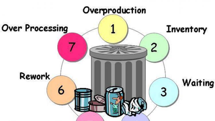 การกำจัดความสูญเสีย (The 7 Wastes)