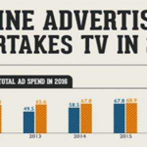 ตามไปดู เม็ดเงินลงทุนโฆษณาออนไลน์ปี 2016 จะเทไปทางไหน?
